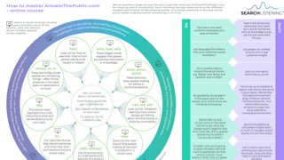 Thumbnail of Master AnswerThePublic Infographic